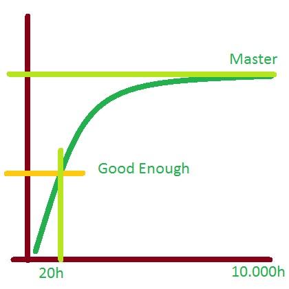 005 20 часов на изучение навыка 4
