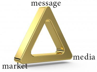 Золотой треугольник маркетинга